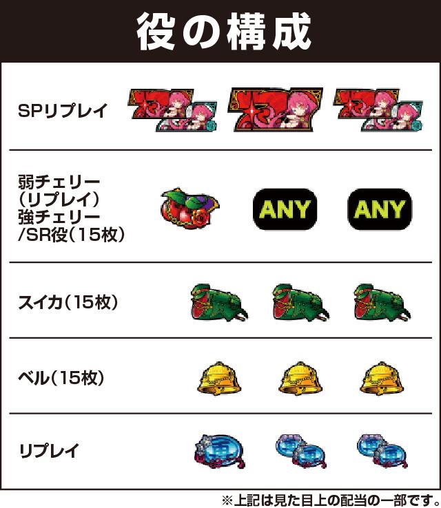 Konami Amusement(コナミアミューズメント)の役構成