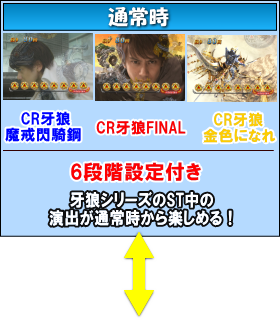 P牙狼コレクション 遊タイムver.のゲームフロー