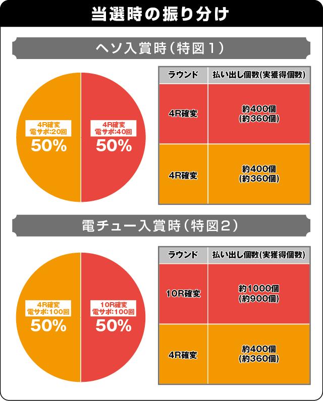 キュインぱちんこ P南国育ち デカパトver. 甘デジの振り分け表