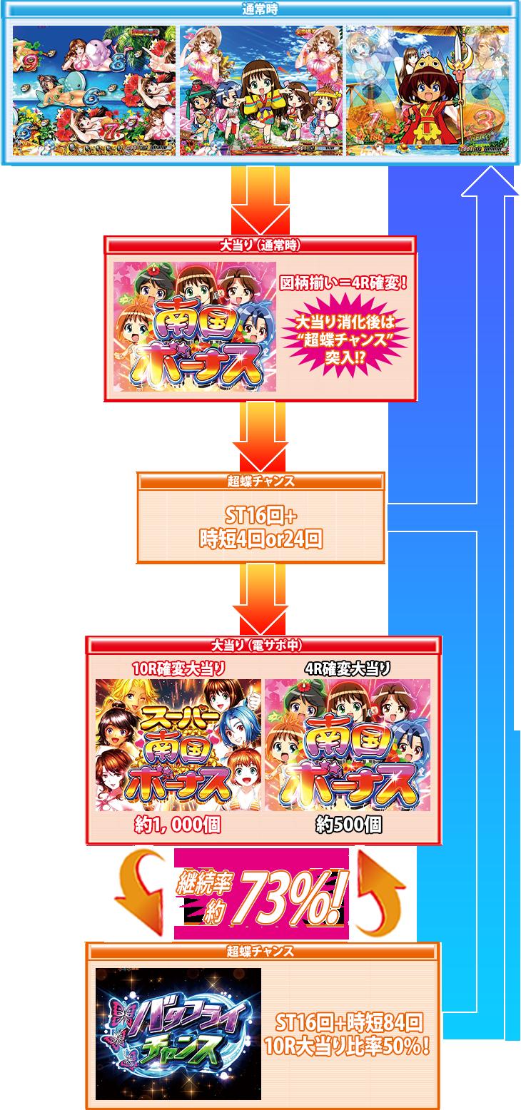 キュインぱちんこ P南国育ち デカパトver. 甘デジのゲームフロー