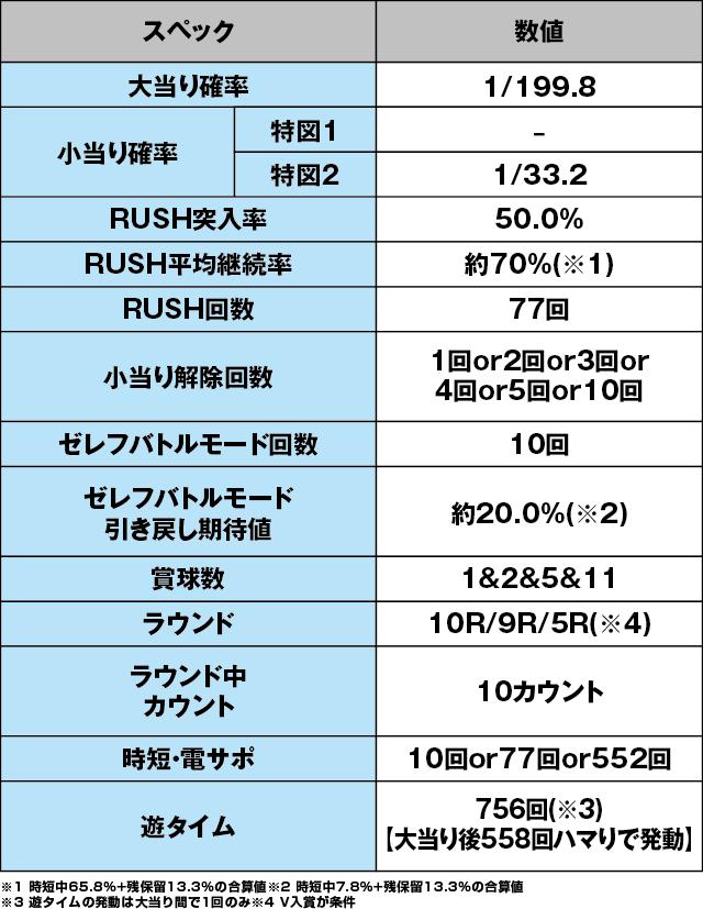 P FAIRY TAIL2のスペック表