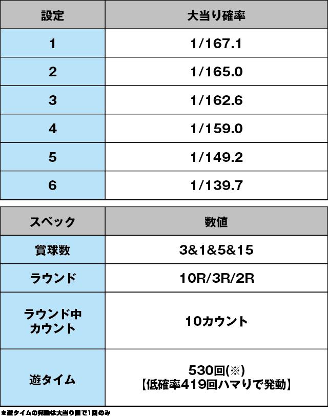 P牙狼コレクション 遊タイムver.のスペック表
