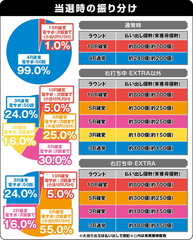 ぱちんこGANTZ2 Sweet ばーじょんの振り分け表