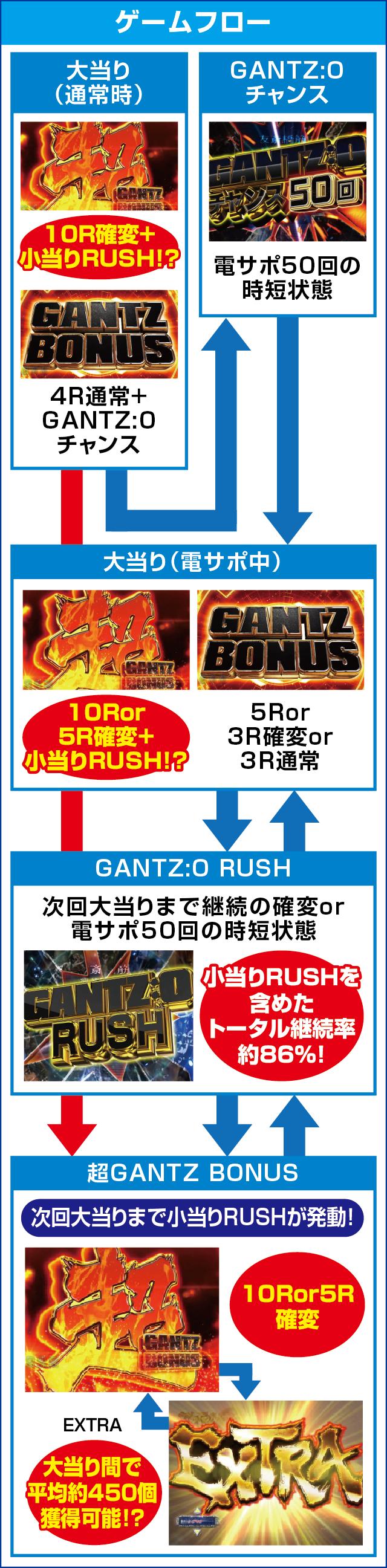 ぱちんこGANTZ2 Sweet ばーじょんのピックアップポイント