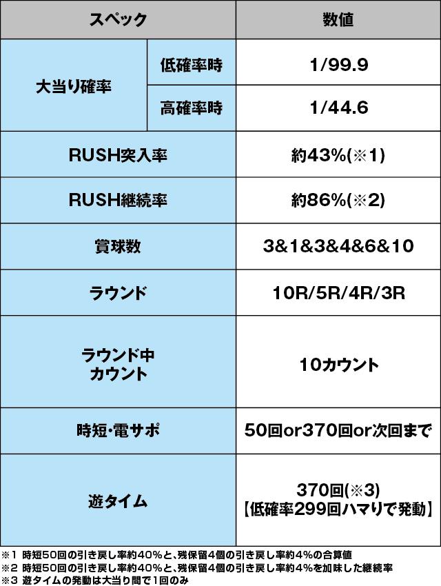 ぱちんこGANTZ2 Sweet ばーじょんのスペック表