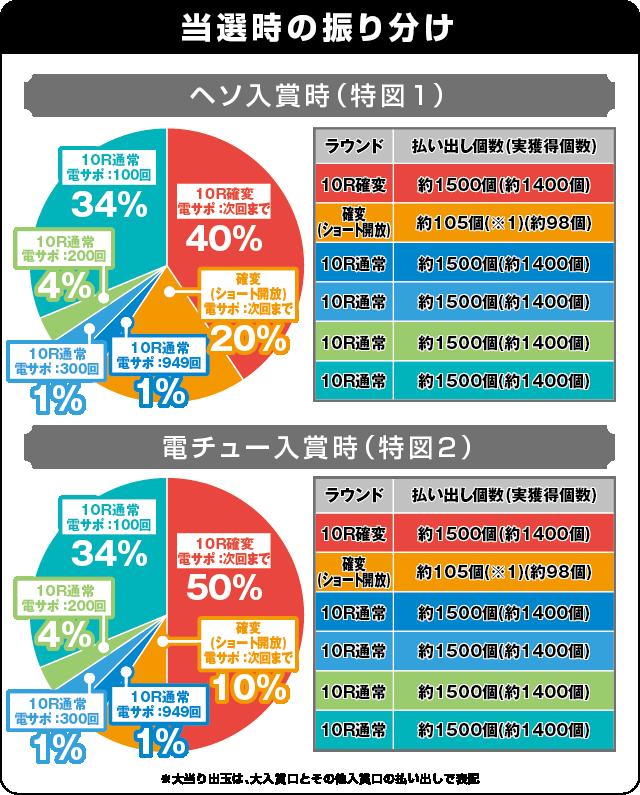 ぱちんこ 冬のソナタ FOREVERの振り分け表