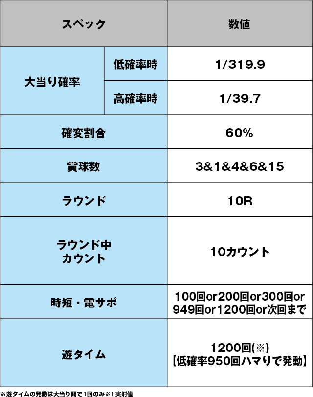 ぱちんこ 冬のソナタ FOREVERのスペック表