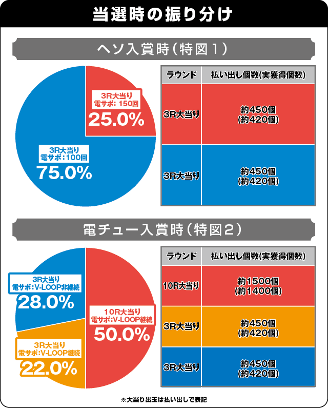 Pフィーバー アイドルマスター ミリオンライブ!の振り分け表