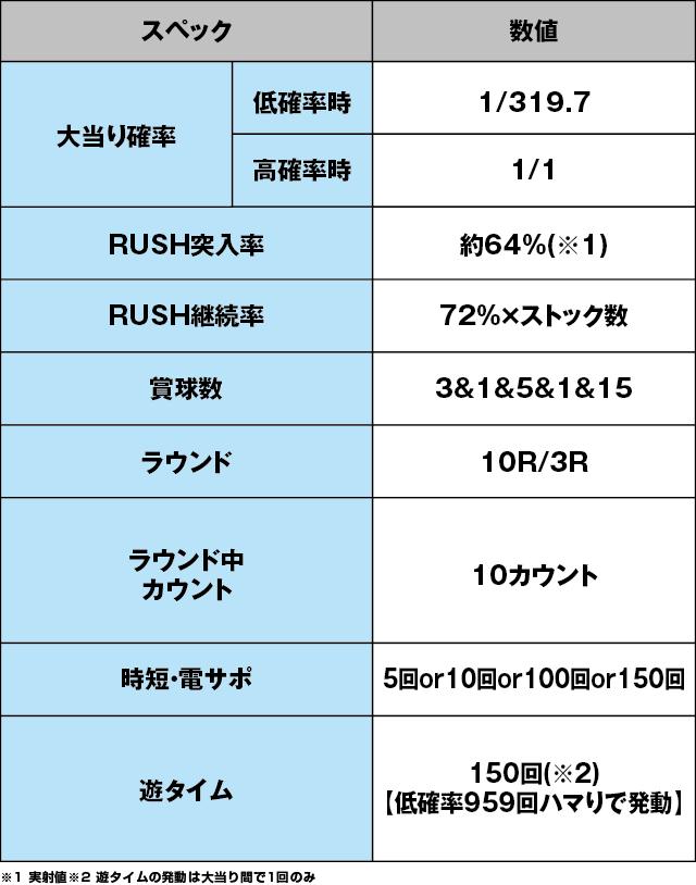 Pフィーバー アイドルマスター ミリオンライブ!のスペック表