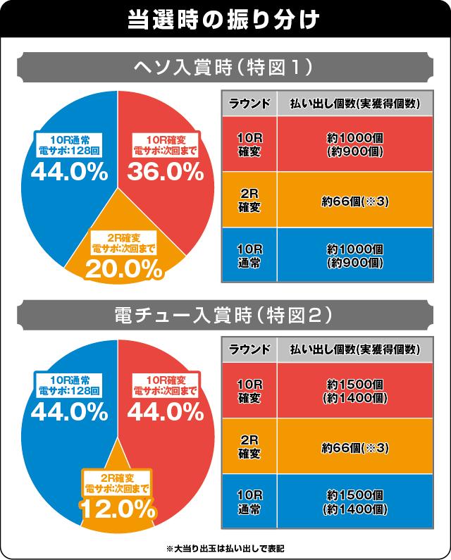 P安心ぱちんこキレパンダinリゾートの振り分け表