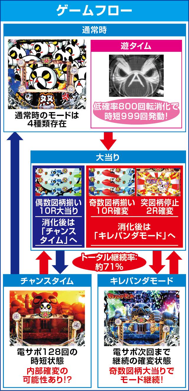 P安心ぱちんこキレパンダinリゾートのピックアップポイント