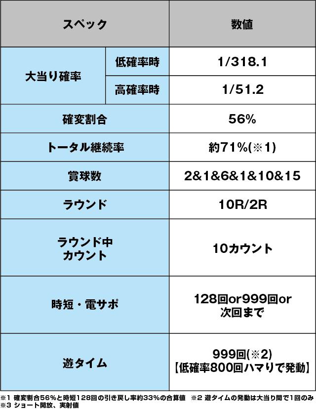 P安心ぱちんこキレパンダinリゾートのスペック表