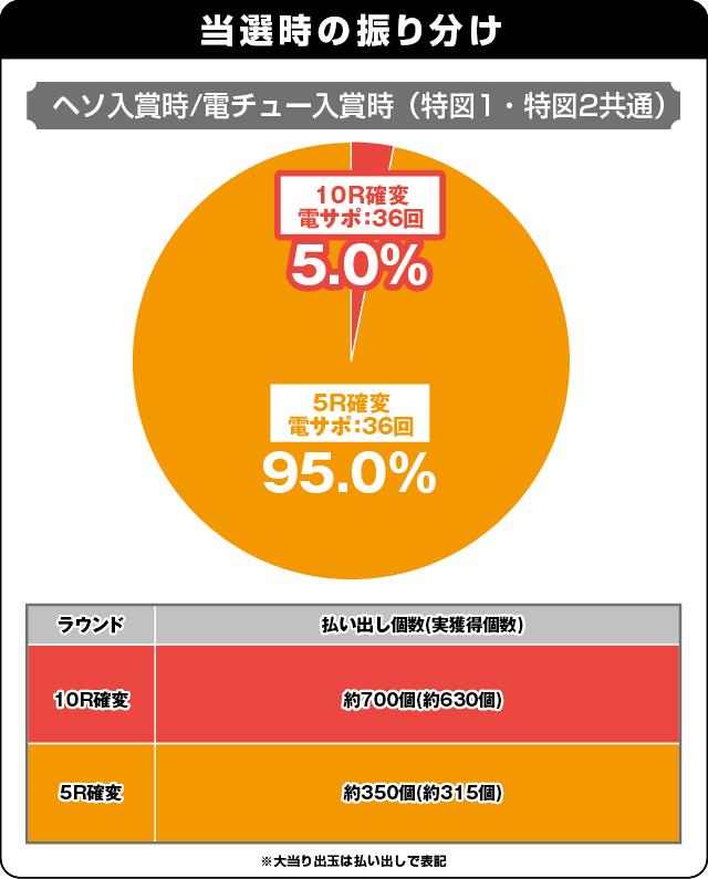 P安心ぱちんこキレパンダinリゾート 79Ver.の振り分け表