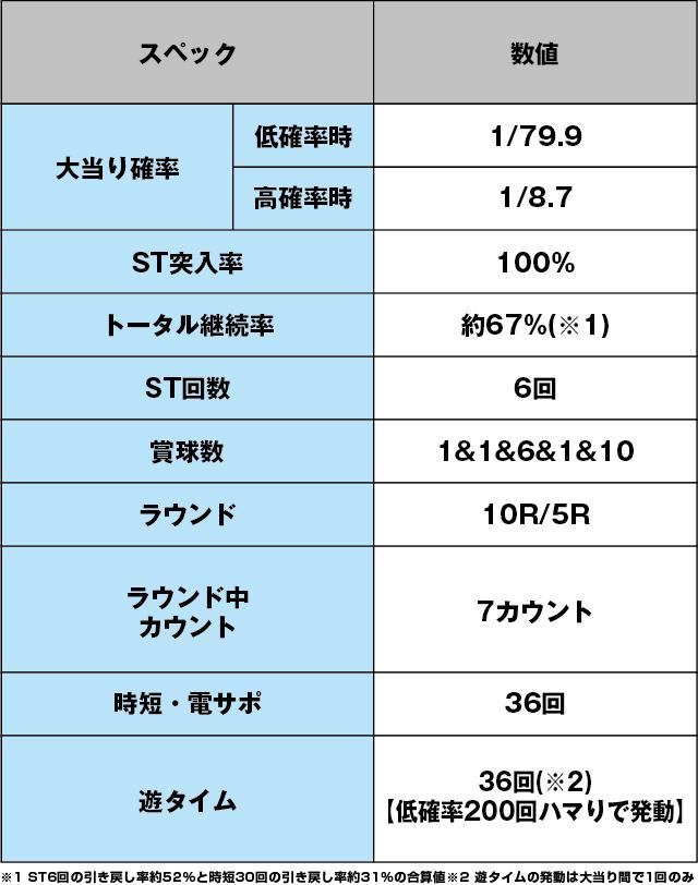P安心ぱちんこキレパンダinリゾート 79Ver.のスペック表
