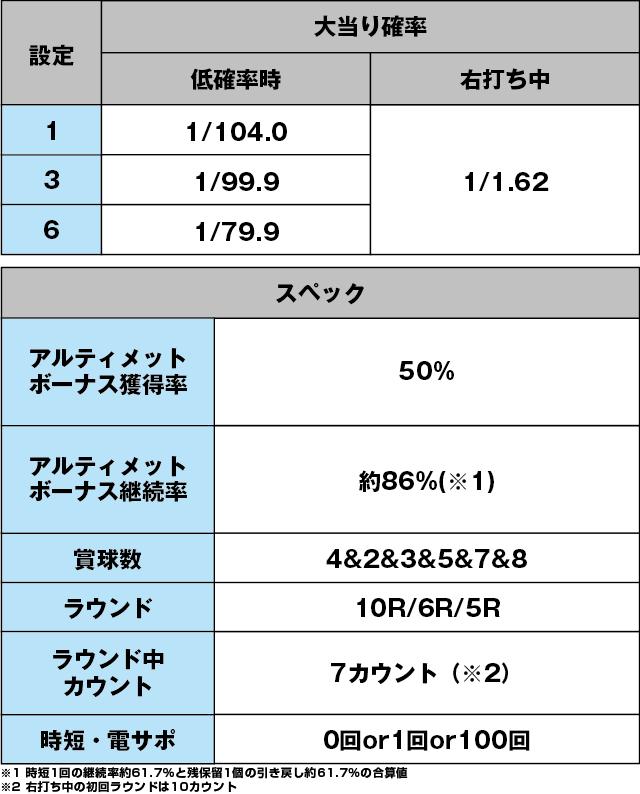 PAロードファラオ~神の一撃~連撃ver.のスペック表