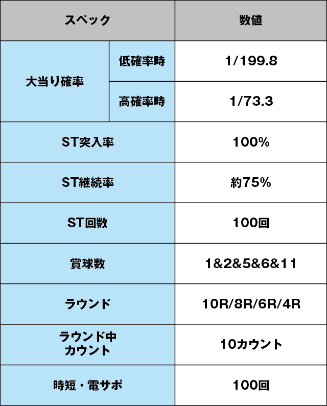 Pぱちんこ 乗物娘 WITH CYBERJAPAN(R)DANCERS M5-K1のスペック表