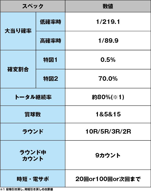 Pおそ松さんの頑張れ!ゴールデンロード625VER.のスペック表