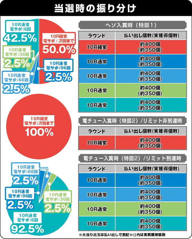 P ROKUROKU 2400ちょい恐Ver.の振り分け表