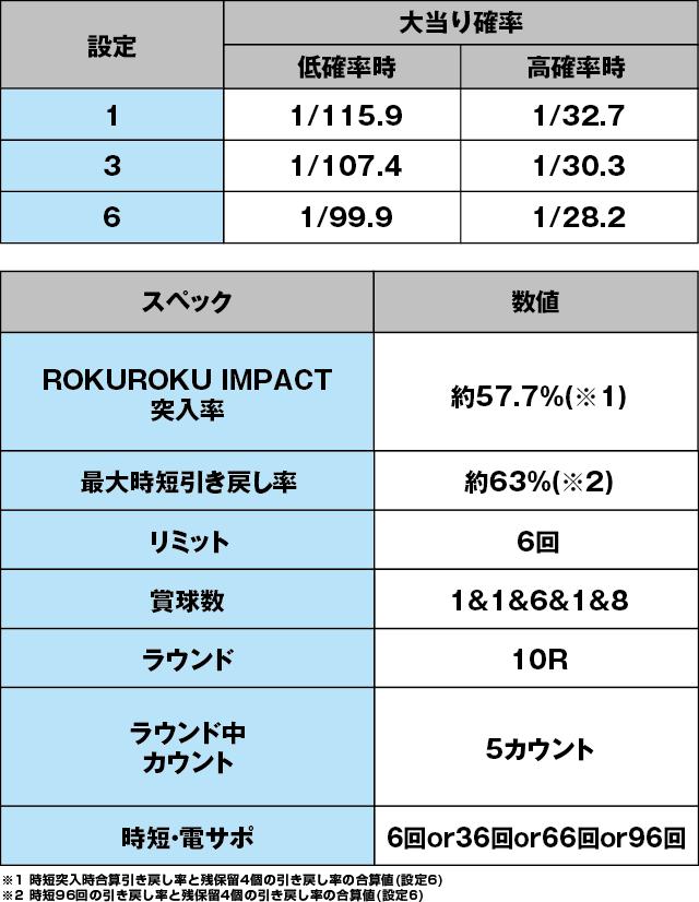P ROKUROKU 2400ちょい恐Ver.のスペック表