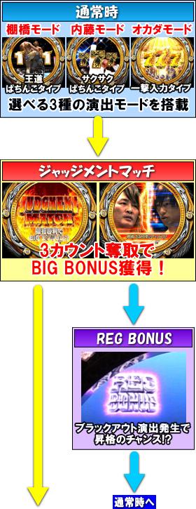 P新日本プロレスリングのゲームフロー