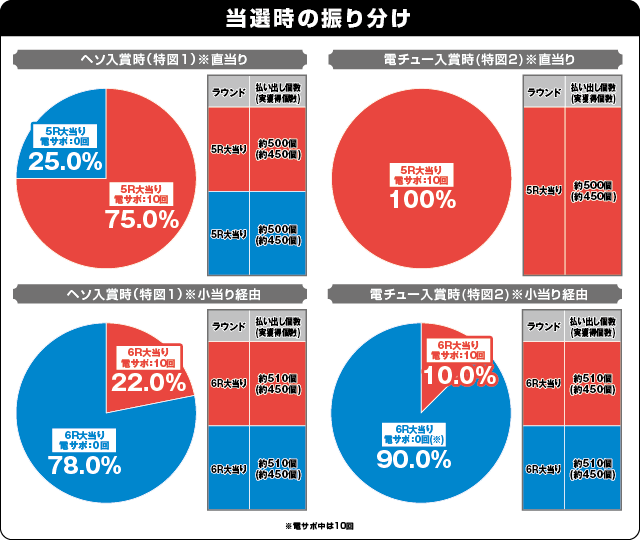 P新日本プロレスリングの振り分け表