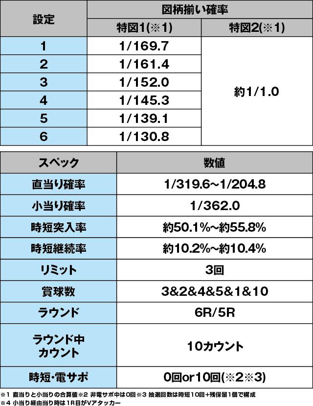P新日本プロレスリングのスペック表