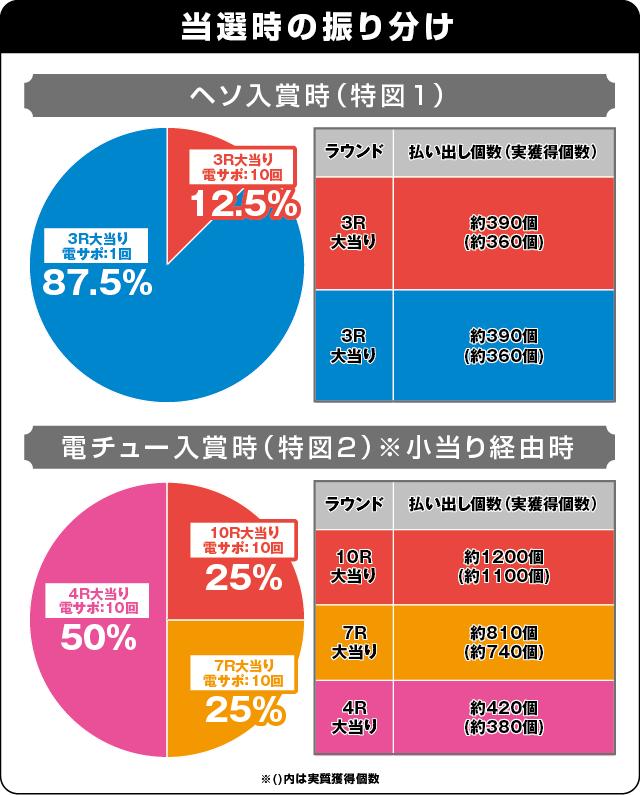 P真・北斗無双 第3章の振り分け表