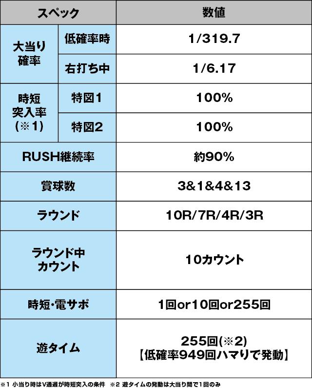 P真・北斗無双 第3章のスペック表