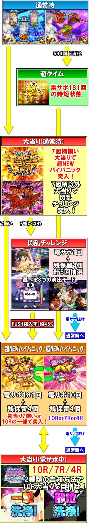 P閃乱カグラ2 胸躍る199Ver.のゲームフロー