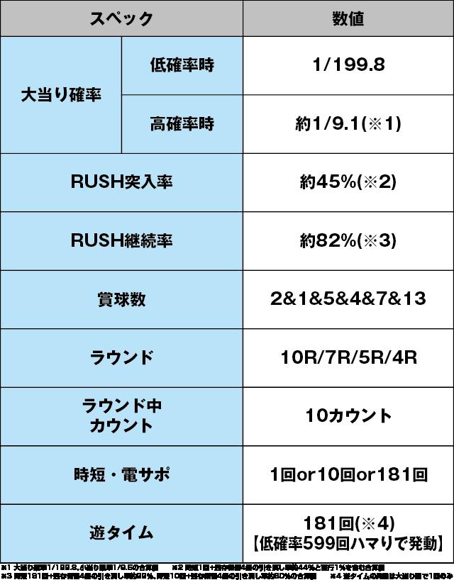 P閃乱カグラ2 胸躍る199Ver.のスペック表