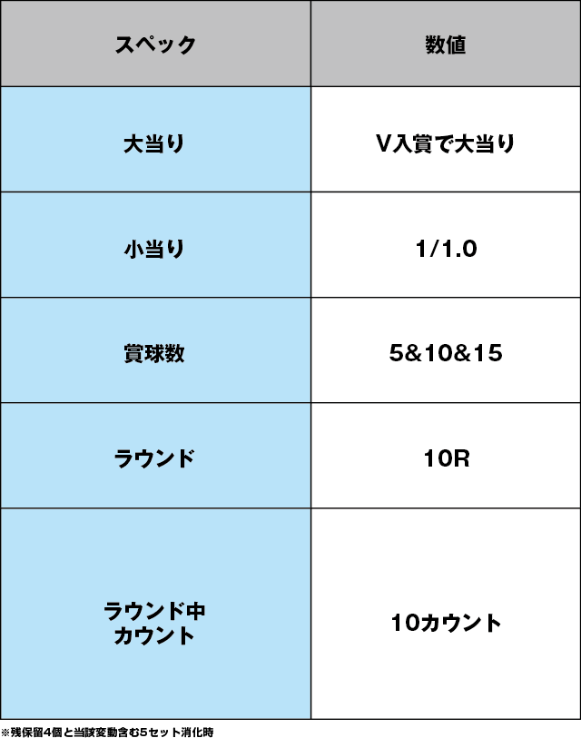 Pスーパーコンビα7500のスペック表