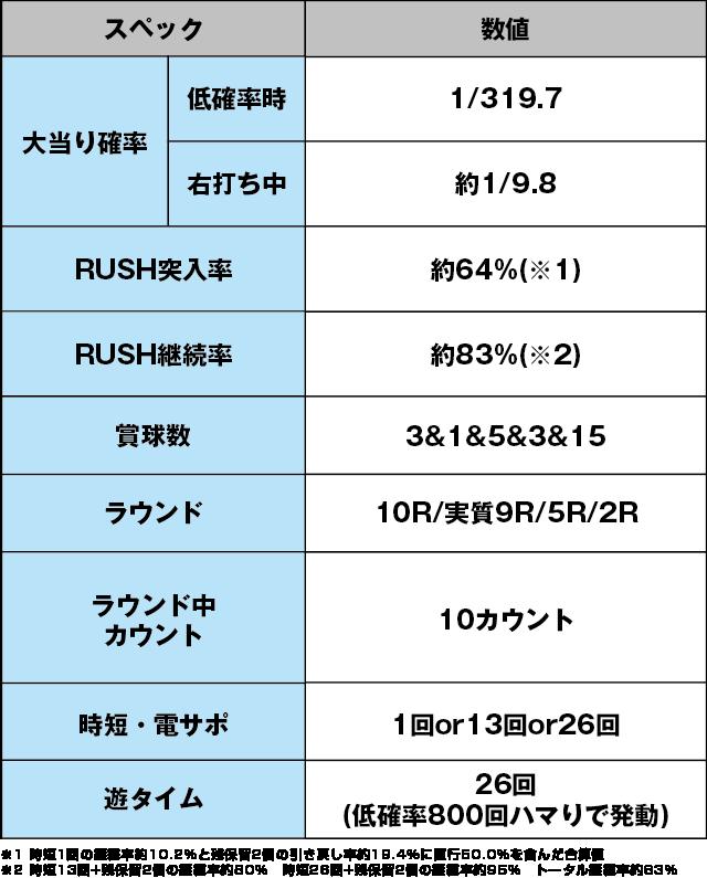 PフィーバータイガーマスクWのスペック表