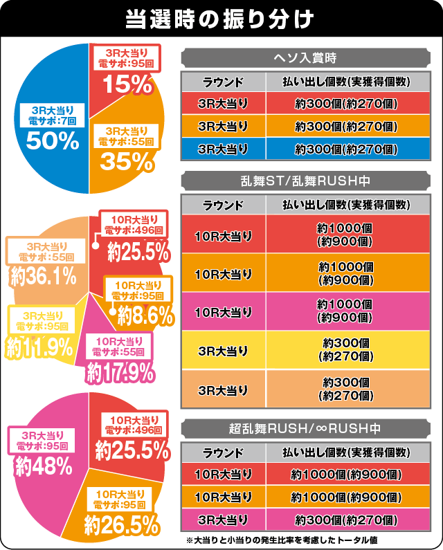 ぱちんこ ウルトラセブン 超乱舞の振り分け表