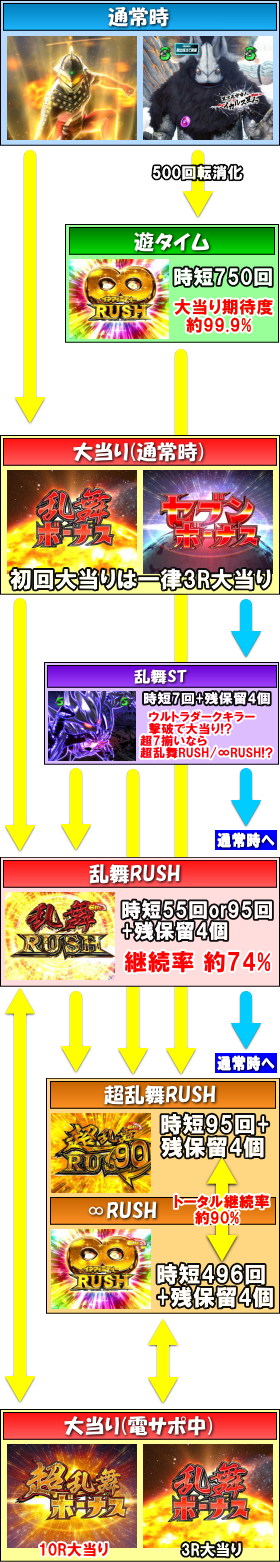 ぱちんこ ウルトラセブン 超乱舞のゲームフロー