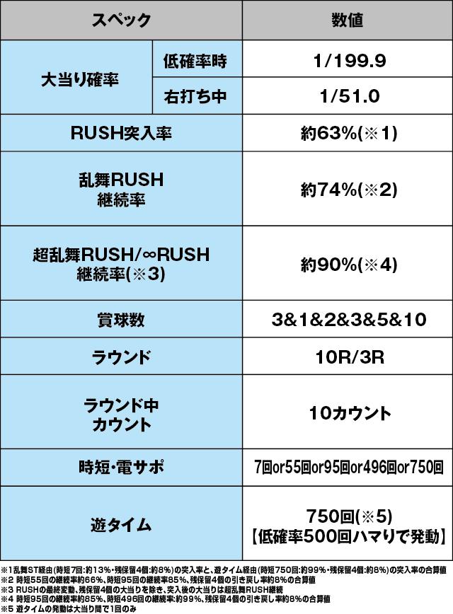 ぱちんこ ウルトラセブン 超乱舞のスペック表