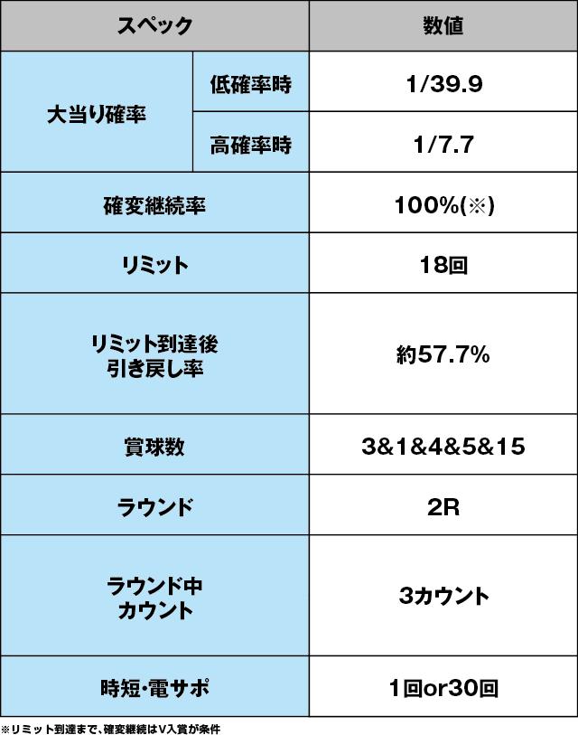 PAキャプテン翼 石崎バージョンのスペック表