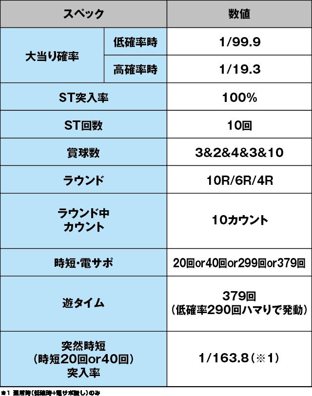 PAドラム海物語IN JAPANのスペック表