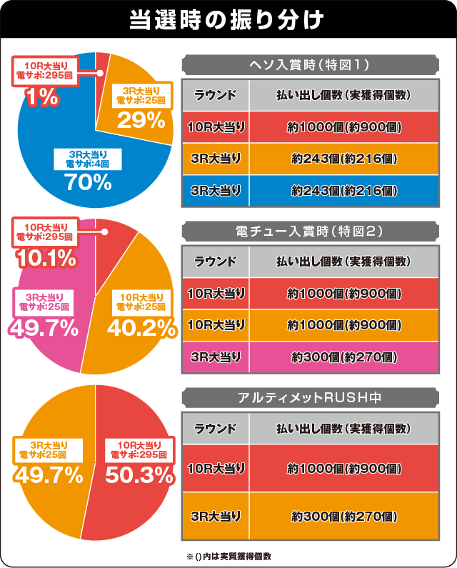 ぱちんこ 劇場版 魔法少女まどか☆マギカ キュゥべえver.の振り分け表