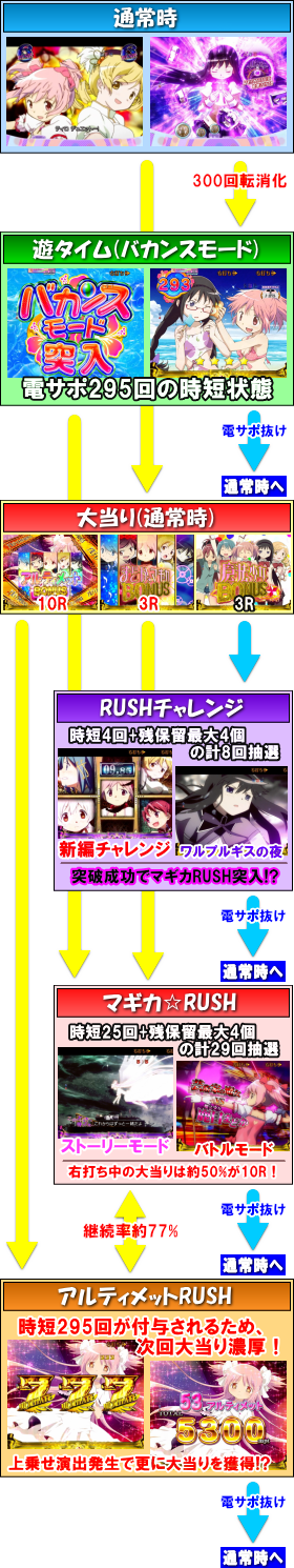 ぱちんこ 劇場版 魔法少女まどか☆マギカ キュゥべえver.のゲームフロー