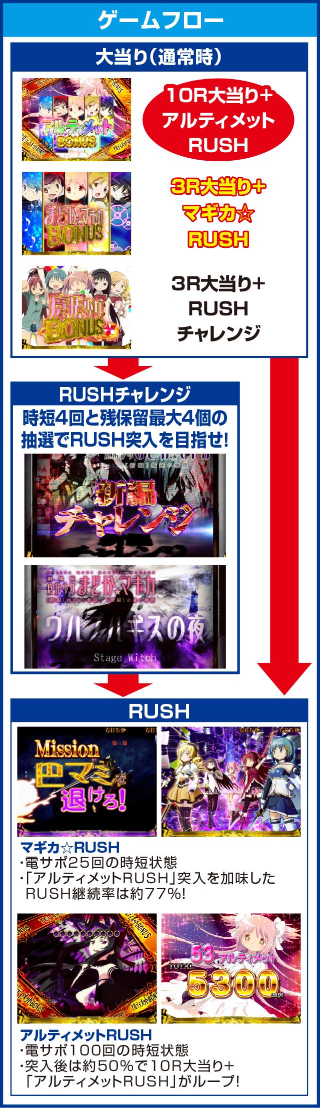ぱちんこ 劇場版 魔法少女まどか☆マギカ キュゥべえver.のピックアップポイント
