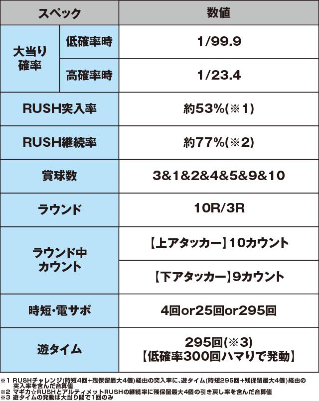 ぱちんこ 劇場版 魔法少女まどか☆マギカ キュゥべえver.のスペック表