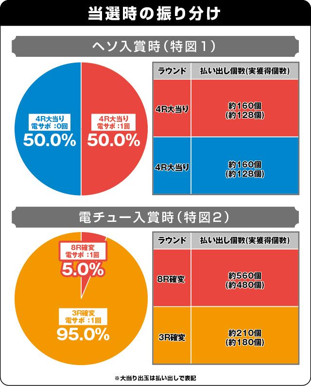 ぱちんこ AKB48 桜 LIGHT ver.の振り分け表