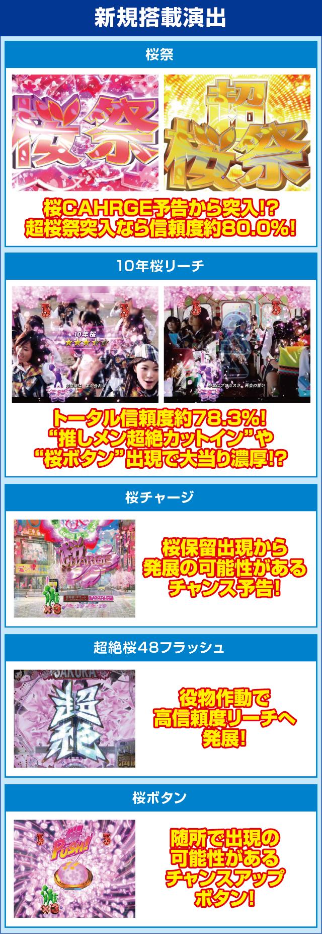 ぱちんこ AKB48 桜 LIGHT ver.のピックアップポイント