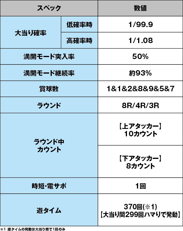 ぱちんこ AKB48 桜 LIGHT ver.のスペック表