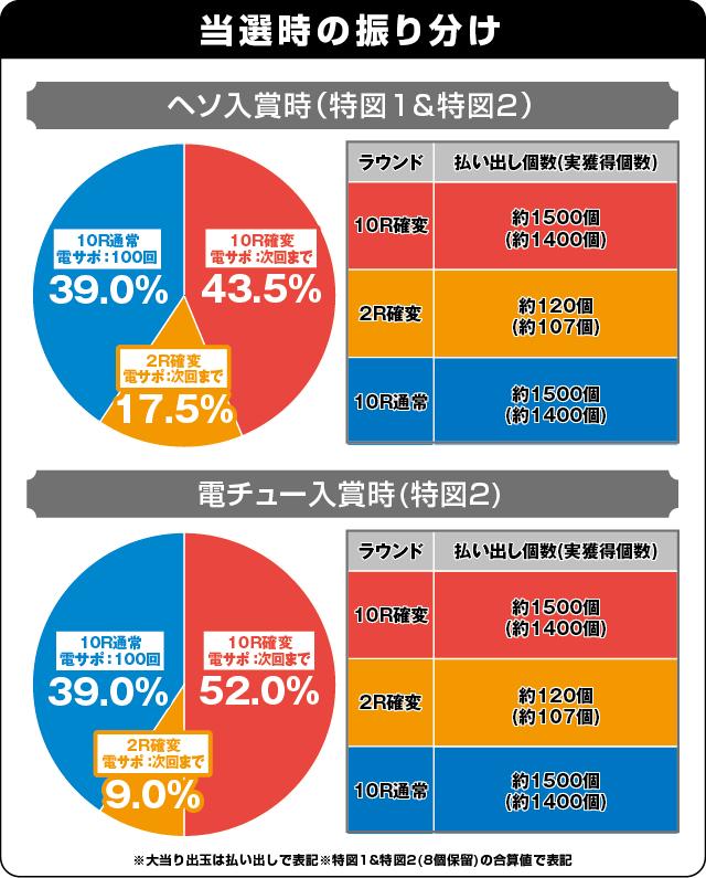 P中森明菜・歌姫伝説~THE BEST LEGEND~の振り分け表