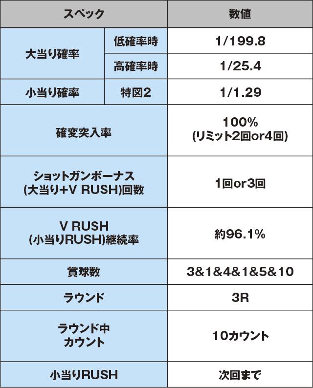 Pバーストエンジェル3 199Ver.のスペック表
