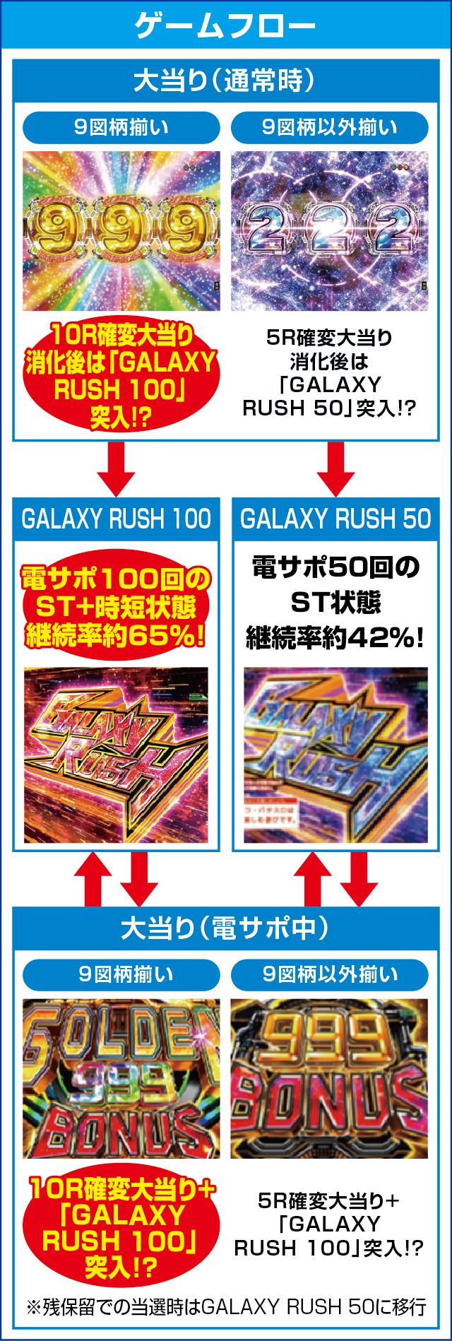 P銀河鉄道999GOLDEN(甘デジ)のピックアップポイント