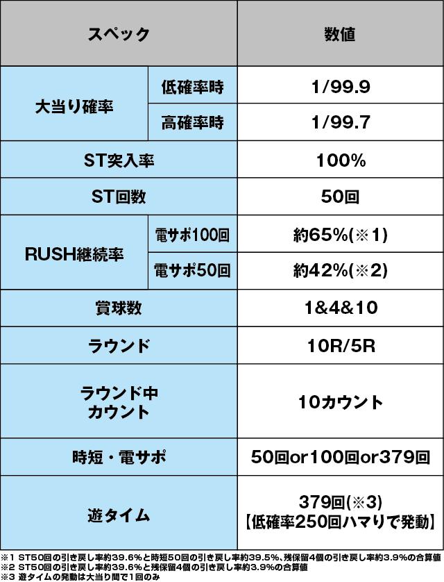 P銀河鉄道999GOLDEN(甘デジ)のスペック表