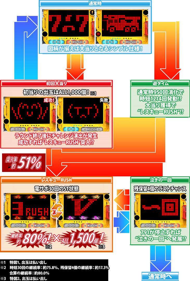 PパトラッシュV(RED)のゲームフロー