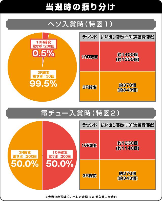 ぱちんこ戦国コレクションの振り分け表